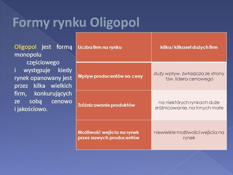 Formy rynku Oligopol Liczba firm na rynkukilka/ kilkaset dużych firm Wpływ producentów na ceny duży wpływ, zwłaszcza ze strony tzw. lidera cenowego Zr