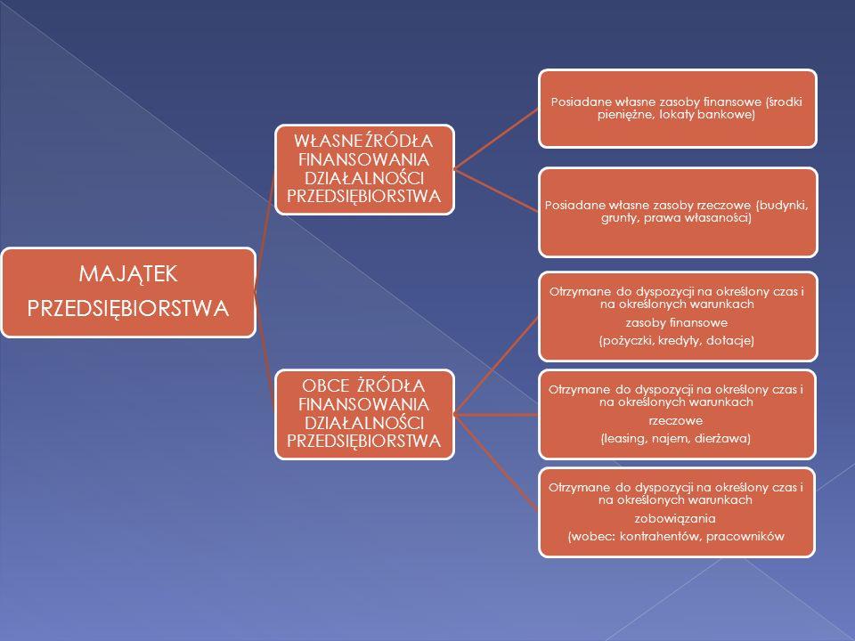 MAJĄTEK PRZEDSIĘBIORSTWA WŁASNE ŹRÓDŁA FINANSOWANIA DZIAŁALNOŚCI PRZEDSIĘBIORSTWA Posiadane własne zasoby finansowe (środki pieniężne, lokaty bankowe)