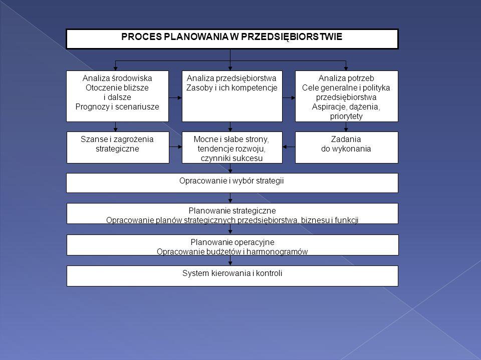 PROCES PLANOWANIA W PRZEDSIĘBIORSTWIE Opracowanie i wybór strategii Planowanie strategiczne Opracowanie planów strategicznych przedsiębiorstwa, biznes