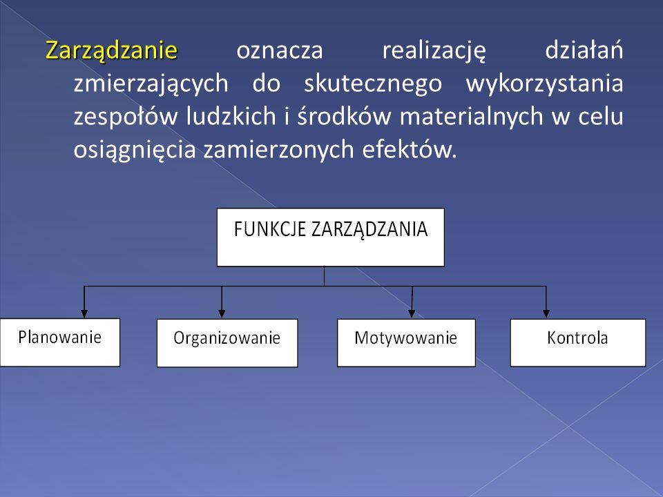 Zarządzanie Zarządzanie oznacza realizację działań zmierzających do skutecznego wykorzystania zespołów ludzkich i środków materialnych w celu osiągnię