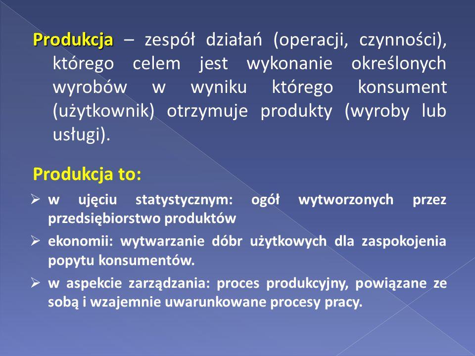 Produkcja Produkcja – zespół działań (operacji, czynności), którego celem jest wykonanie określonych wyrobów w wyniku którego konsument (użytkownik) o