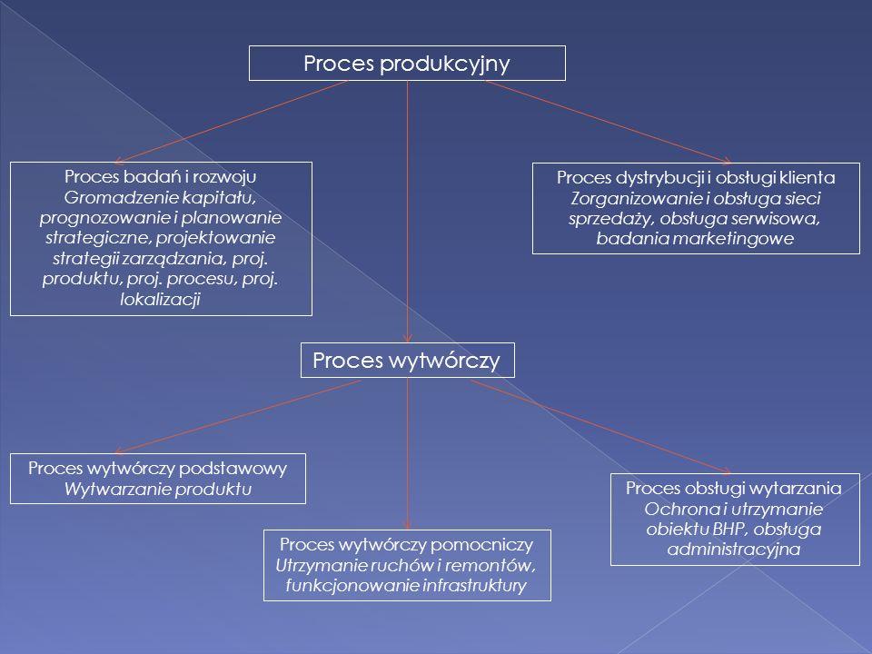 Proces produkcyjny Proces badań i rozwoju Gromadzenie kapitału, prognozowanie i planowanie strategiczne, projektowanie strategii zarządzania, proj. pr