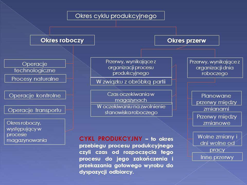 Okres cyklu produkcyjnego Okres roboczy Okres przerw Operacje technologiczne Procesy naturalne Operacje kontrolne Operacje transportu Okres roboczy, w