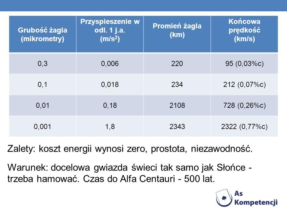 Grubość żagla (mikrometry) Przyspieszenie w odl.1 j.a.