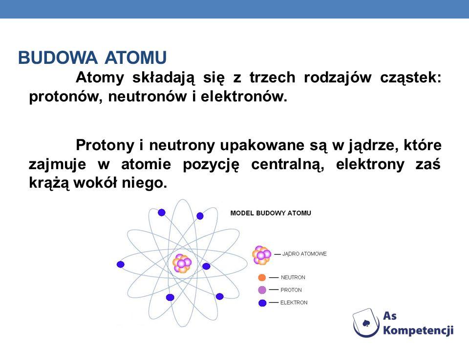 Atomy składają się z trzech rodzajów cząstek: protonów, neutronów i elektronów. Protony i neutrony upakowane są w jądrze, które zajmuje w atomie pozyc