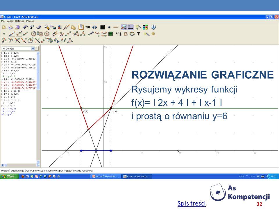 Spis treści 32 ROZWIĄZANIE GRAFICZNE Rysujemy wykresy funkcji f(x)= Ι 2x + 4 Ι + Ι x-1 Ι i prostą o równaniu y=6