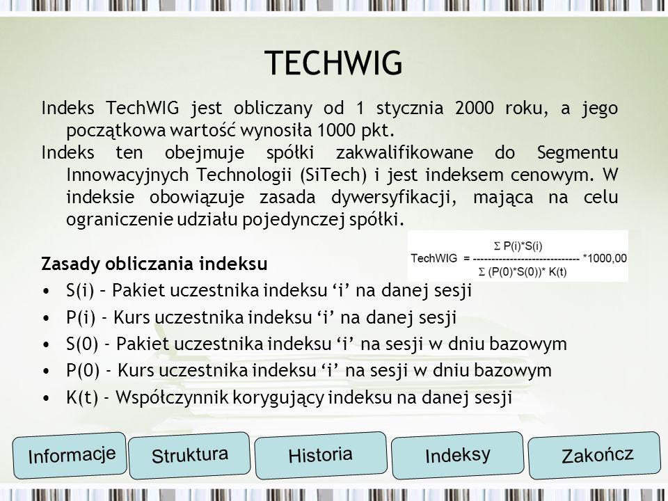TECHWIG Indeks TechWIG jest obliczany od 1 stycznia 2000 roku, a jego początkowa wartość wynosiła 1000 pkt. Indeks ten obejmuje spółki zakwalifikowane