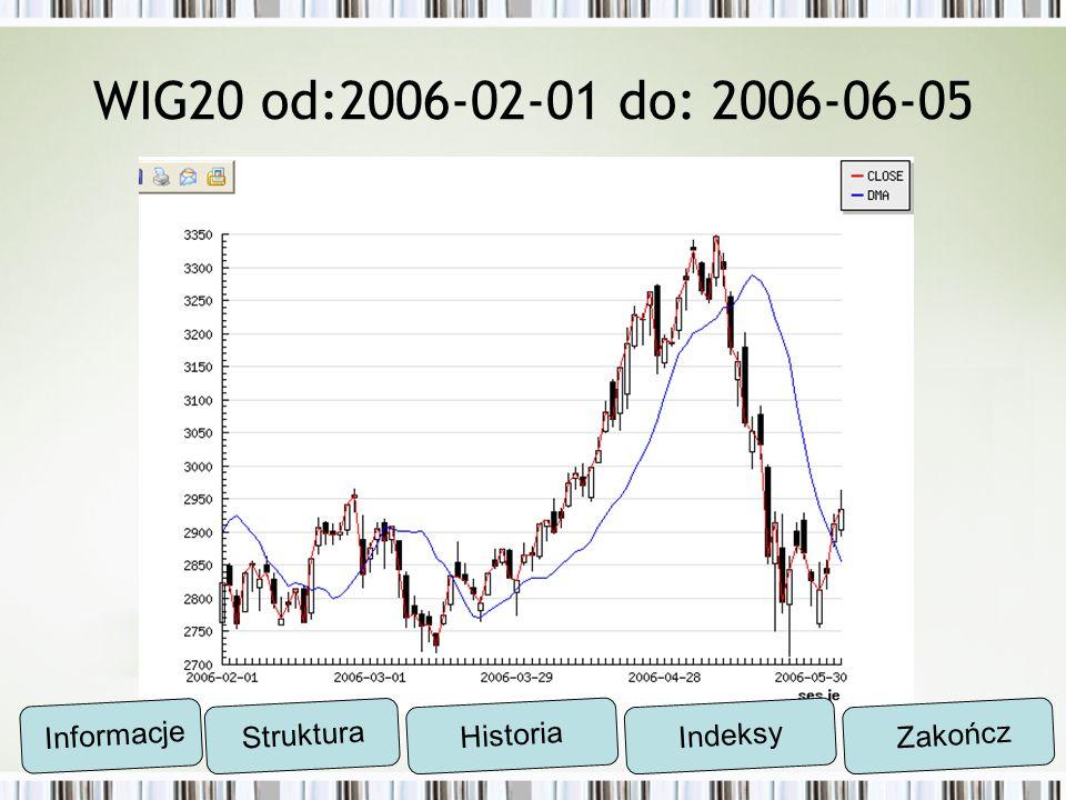 WIG20 od:2006-02-01 do: 2006-06-05 Informacje Struktura Historia Indeksy Zakończ