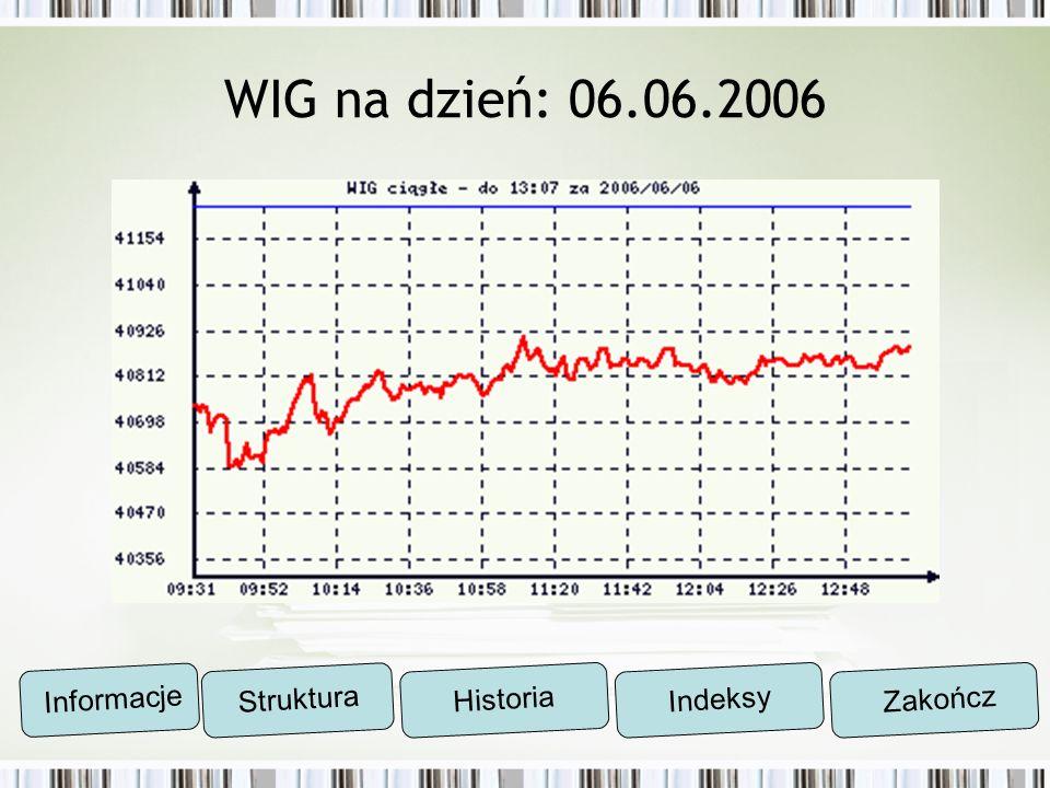 WIG na dzień: 06.06.2006 Informacje Struktura Historia Indeksy Zakończ