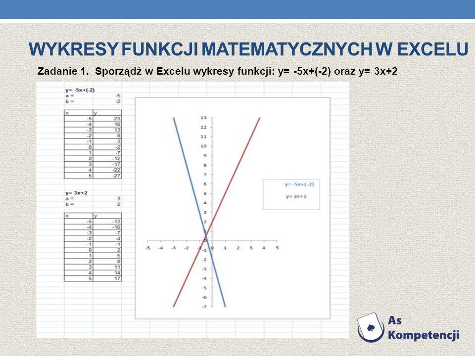 primo umiejętne wykorzystanie możliwości programu uatrakcyjnią zdobywanie wiedzy matematycznej np. secundo arkusz kalkulacyjny to doskonałe narzędzie