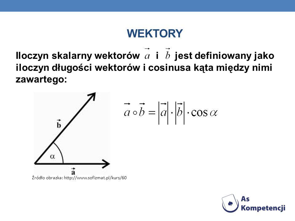 WEKTORY Iloczyn skalarny wektorów i jest definiowany jako iloczyn długości wektorów i cosinusa kąta między nimi zawartego: Źródło obrazka: http://www.