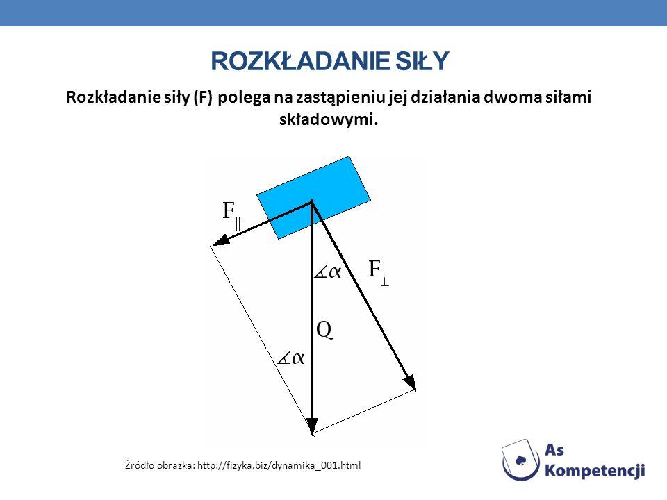 ROZKŁADANIE SIŁY Rozkładanie siły (F) polega na zastąpieniu jej działania dwoma siłami składowymi. Źródło obrazka: http://fizyka.biz/dynamika_001.html