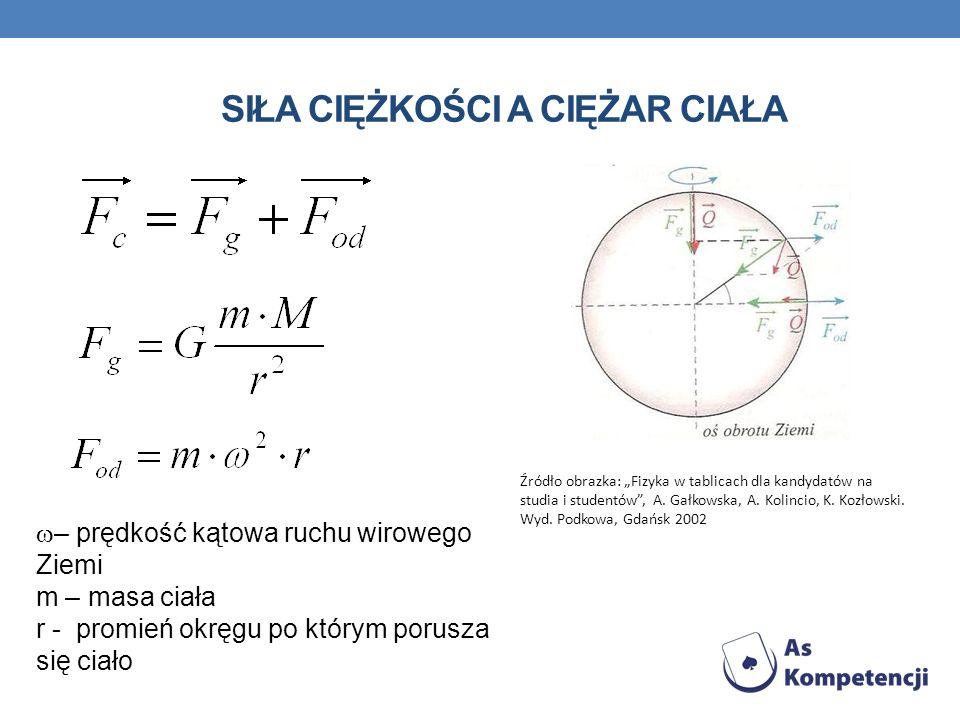 SIŁA CIĘŻKOŚCI A CIĘŻAR CIAŁA Źródło obrazka: Fizyka w tablicach dla kandydatów na studia i studentów, A. Gałkowska, A. Kolincio, K. Kozłowski. Wyd. P