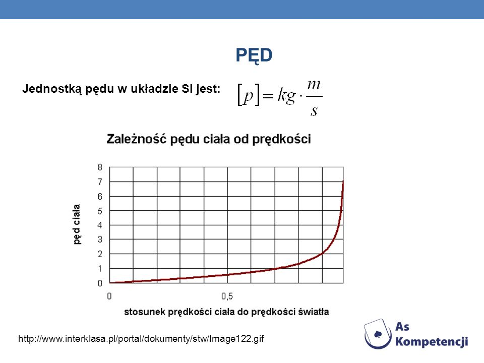 PĘD Jednostką pędu w układzie SI jest: http://www.interklasa.pl/portal/dokumenty/stw/Image122.gif