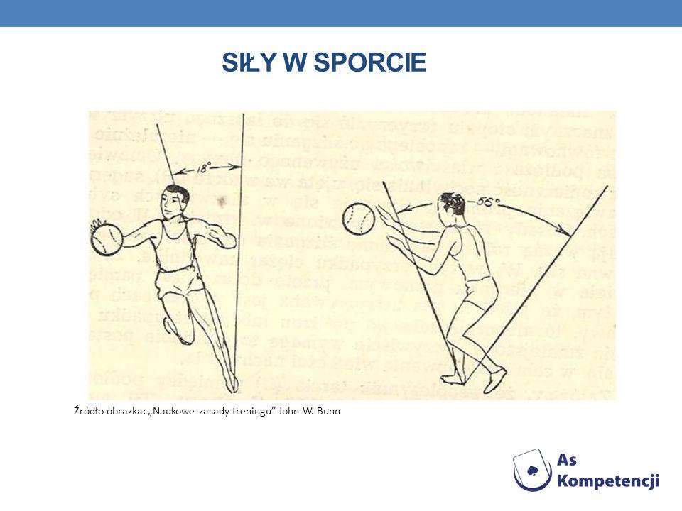 SIŁY W SPORCIE Źródło obrazka: Naukowe zasady treningu John W. Bunn
