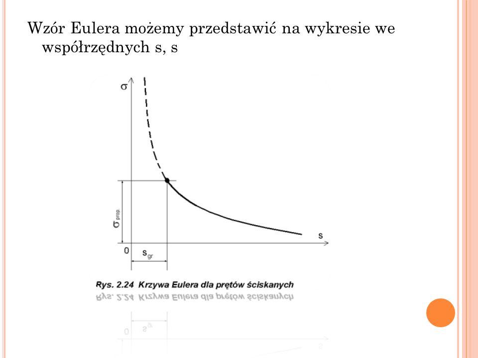 Wzór Eulera możemy przedstawić na wykresie we współrzędnych s, s