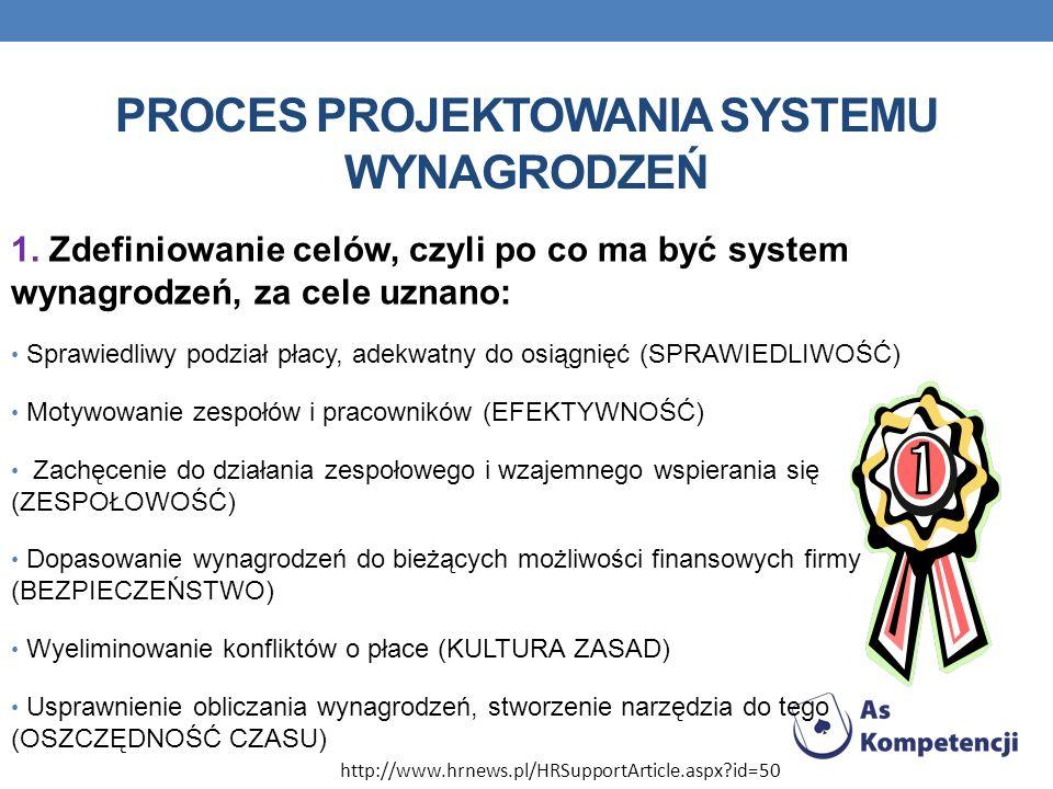 PROCES PROJEKTOWANIA SYSTEMU WYNAGRODZEŃ 1. Zdefiniowanie celów, czyli po co ma być system wynagrodzeń, za cele uznano: Sprawiedliwy podział płacy, ad
