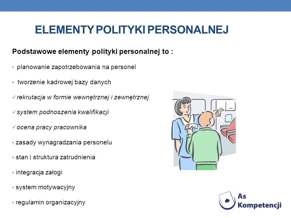 ELEMENTY POLITYKI PERSONALNEJ Podstawowe elementy polityki personalnej to : planowanie zapotrzebowania na personel tworzenie kadrowej bazy danych rekr
