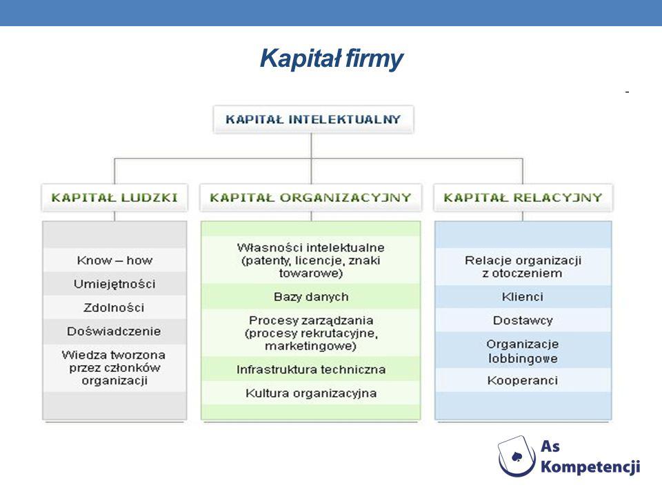 Kapitały obce Kapitał obcy cechuje się tym, że jest oddany do dyspozycji przedsiębiorstwa na czas określony, po terminie umowy musi być zwrócony.