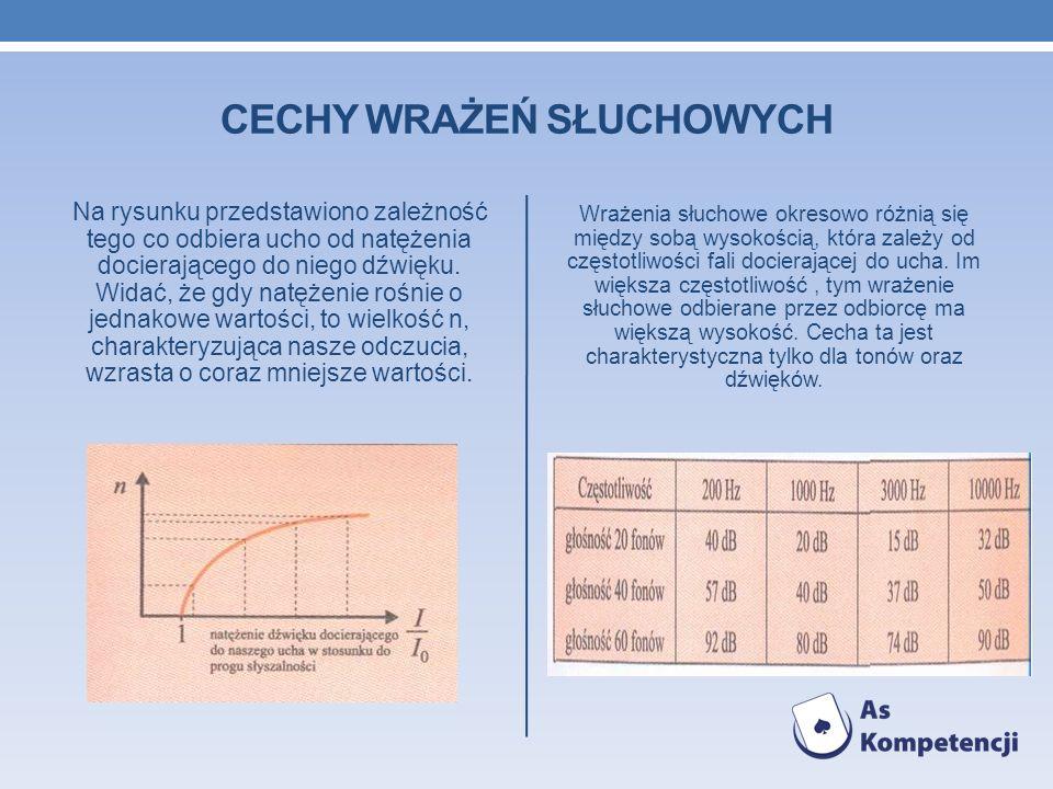 CECHY WRAŻEŃ SŁUCHOWYCH Na rysunku przedstawiono zależność tego co odbiera ucho od natężenia docierającego do niego dźwięku. Widać, że gdy natężenie r