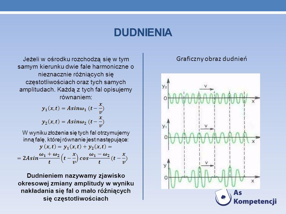 DUDNIENIA Jeżeli w ośrodku rozchodzą się w tym samym kierunku dwie fale harmoniczne o nieznacznie różniących się częstotliwościach oraz tych samych am