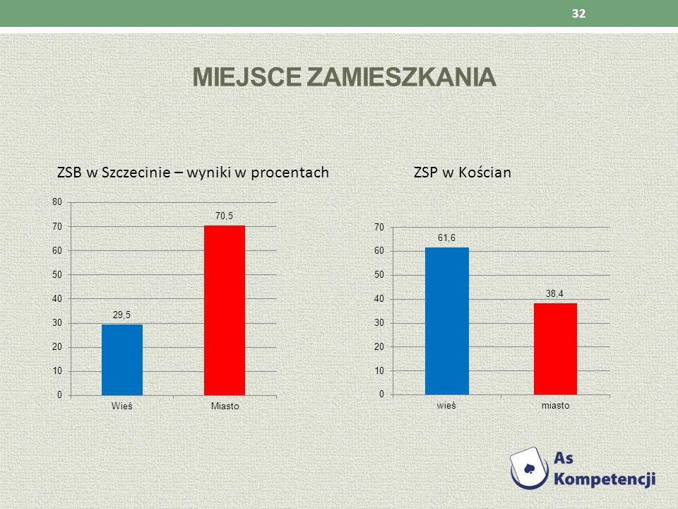 MIEJSCE ZAMIESZKANIA ZSB w Szczecinie – wyniki w procentach ZSP w Kościan 32