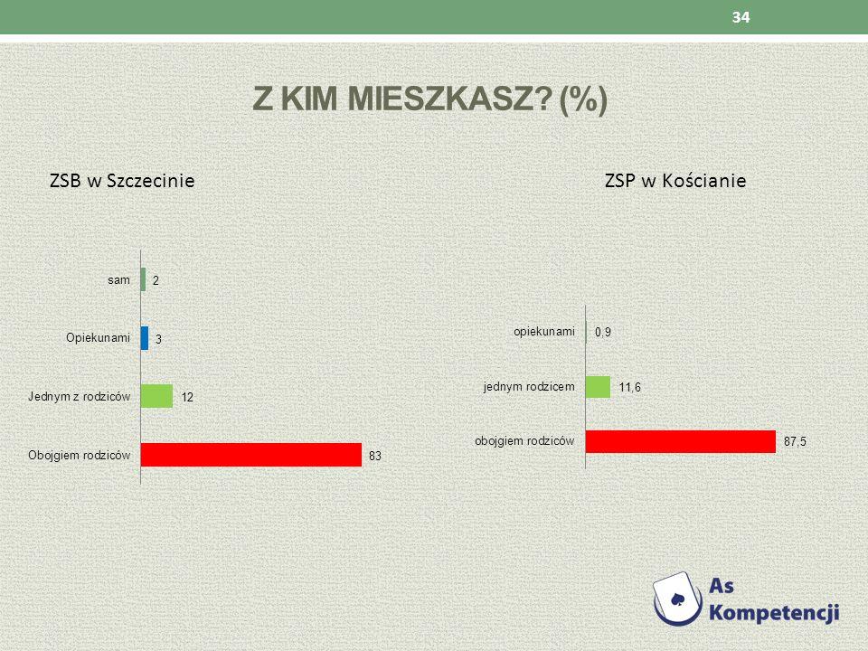 Z KIM MIESZKASZ? (%) ZSB w Szczecinie ZSP w Kościanie 34