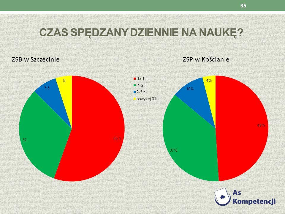 CZAS SPĘDZANY DZIENNIE NA NAUKĘ? ZSB w Szczecinie ZSP w Kościanie 35