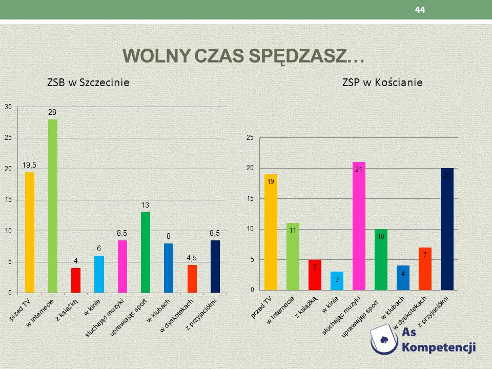 WOLNY CZAS SPĘDZASZ… ZSB w Szczecinie ZSP w Kościanie 44