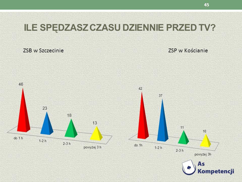 ILE SPĘDZASZ CZASU DZIENNIE PRZED TV? ZSB w Szczecinie ZSP w Kościanie 45