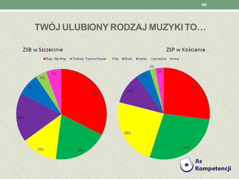 TWÓJ ULUBIONY RODZAJ MUZYKI TO… ZSB w Szczecinie ZSP w Kościanie 46