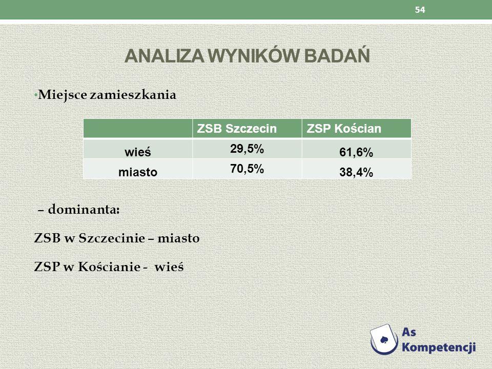 ANALIZA WYNIKÓW BADAŃ Miejsce zamieszkania – dominanta: ZSB w Szczecinie – miasto ZSP w Kościanie - wieś 54 ZSB SzczecinZSP Kościan wieś 29,5% 61,6% m
