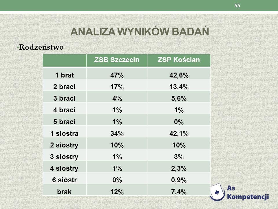 ANALIZA WYNIKÓW BADAŃ Rodzeństwo 55 ZSB SzczecinZSP Kościan 1 brat47%42,6% 2 braci17%13,4% 3 braci4%5,6% 4 braci1% 5 braci1%0% 1 siostra34%42,1% 2 sio