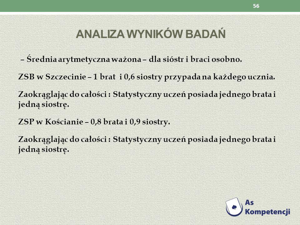 ANALIZA WYNIKÓW BADAŃ – Średnia arytmetyczna ważona – dla sióstr i braci osobno. ZSB w Szczecinie – 1 brat i 0,6 siostry przypada na każdego ucznia. Z