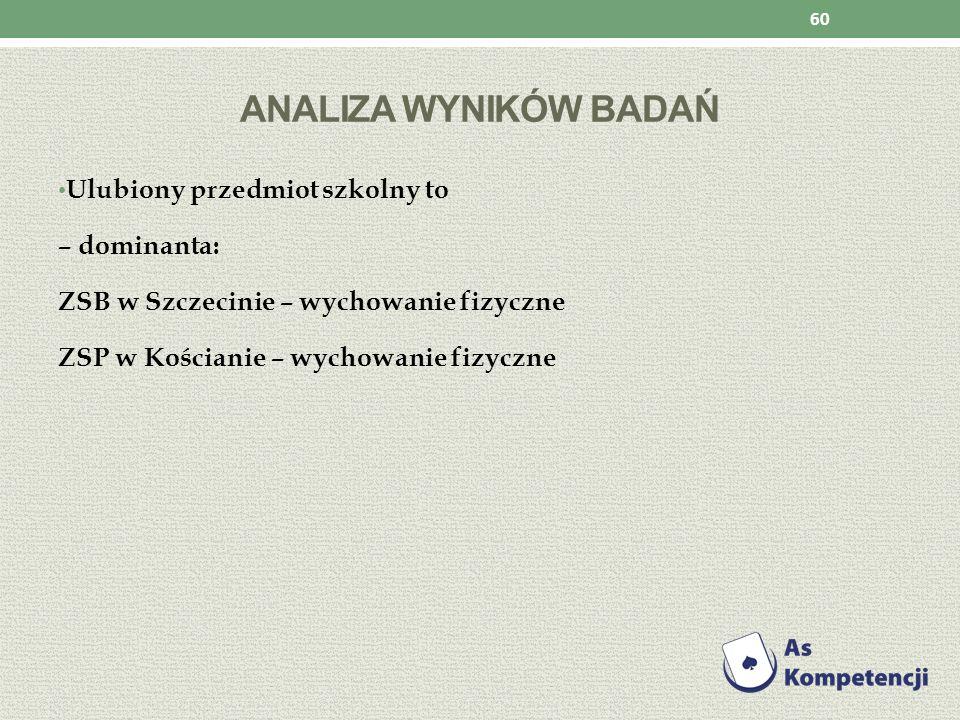 ANALIZA WYNIKÓW BADAŃ Ulubiony przedmiot szkolny to – dominanta: ZSB w Szczecinie – wychowanie fizyczne ZSP w Kościanie – wychowanie fizyczne 60