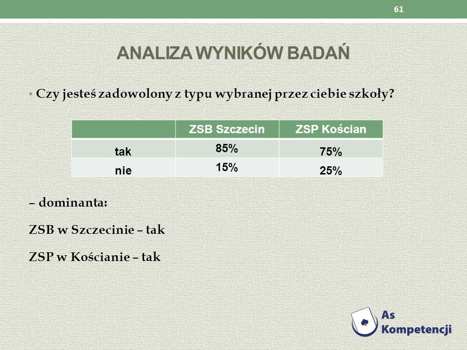 ANALIZA WYNIKÓW BADAŃ Czy jesteś zadowolony z typu wybranej przez ciebie szkoły? – dominanta: ZSB w Szczecinie – tak ZSP w Kościanie – tak 61 ZSB Szcz