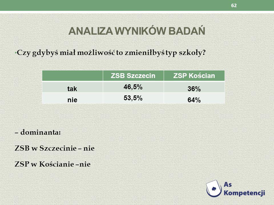 ANALIZA WYNIKÓW BADAŃ Czy gdybyś miał możliwość to zmieniłbyś typ szkoły? – dominanta: ZSB w Szczecinie – nie ZSP w Kościanie –nie 62 ZSB SzczecinZSP