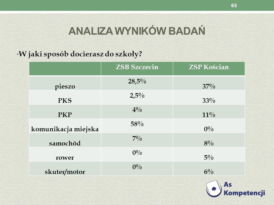 ANALIZA WYNIKÓW BADAŃ W jaki sposób docierasz do szkoły? 63 ZSB SzczecinZSP Kościan pieszo 28,5% 37% PKS 2,5% 33% PKP 4% 11% komunikacja miejska 58% 0
