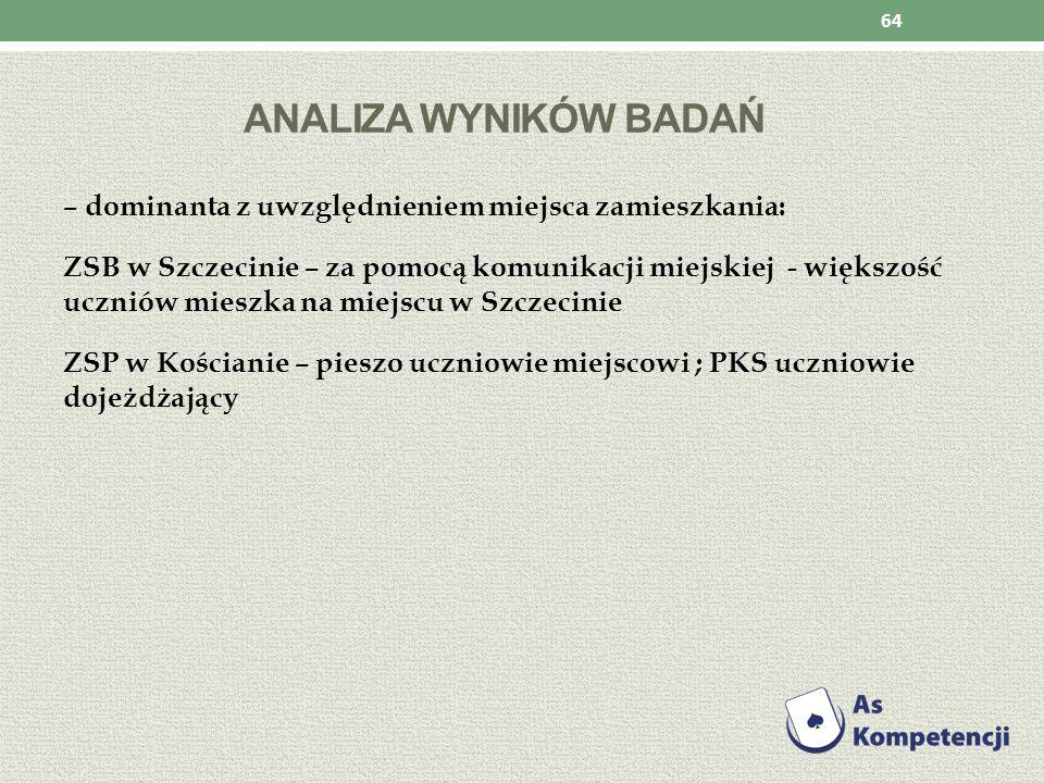 ANALIZA WYNIKÓW BADAŃ – dominanta z uwzględnieniem miejsca zamieszkania: ZSB w Szczecinie – za pomocą komunikacji miejskiej - większość uczniów mieszk