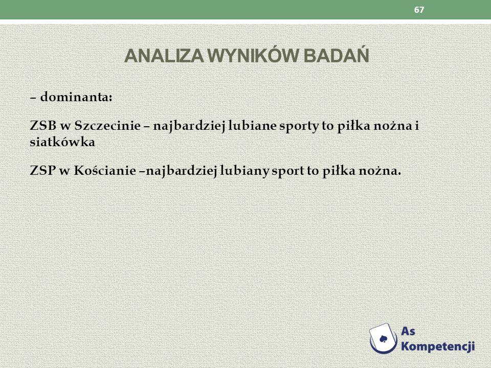 ANALIZA WYNIKÓW BADAŃ – dominanta: ZSB w Szczecinie – najbardziej lubiane sporty to piłka nożna i siatkówka ZSP w Kościanie –najbardziej lubiany sport