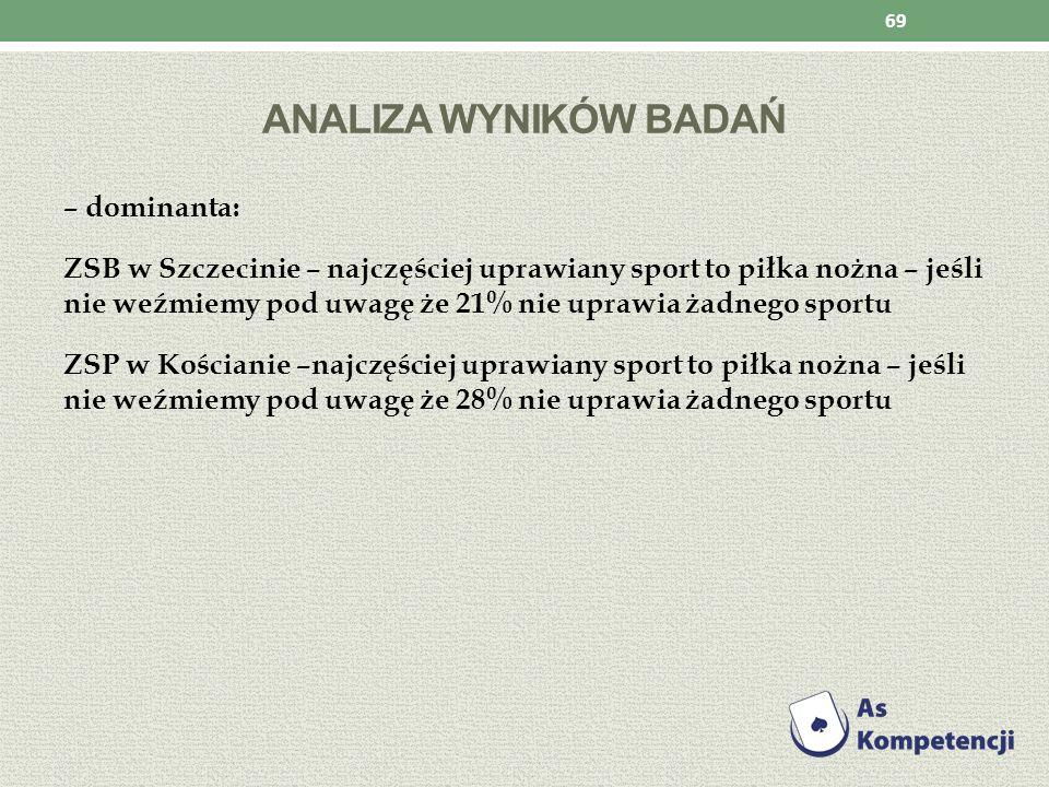 ANALIZA WYNIKÓW BADAŃ – dominanta: ZSB w Szczecinie – najczęściej uprawiany sport to piłka nożna – jeśli nie weźmiemy pod uwagę że 21% nie uprawia żad