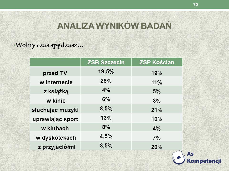 ANALIZA WYNIKÓW BADAŃ Wolny czas spędzasz… 70 ZSB SzczecinZSP Kościan przed TV 19,5% 19% w Internecie 28% 11% z książką 4% 5% w kinie 6% 3% słuchając