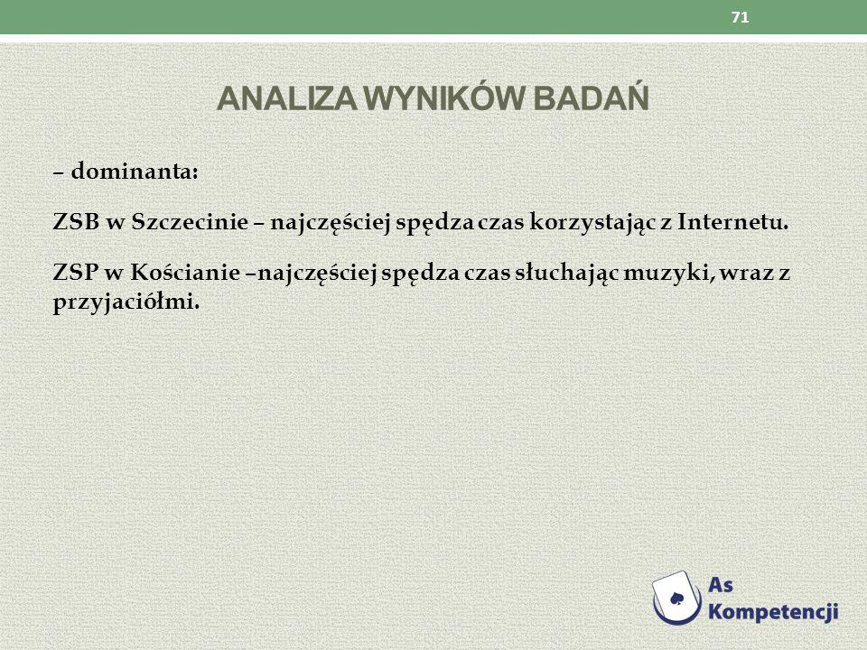 ANALIZA WYNIKÓW BADAŃ – dominanta: ZSB w Szczecinie – najczęściej spędza czas korzystając z Internetu. ZSP w Kościanie –najczęściej spędza czas słucha