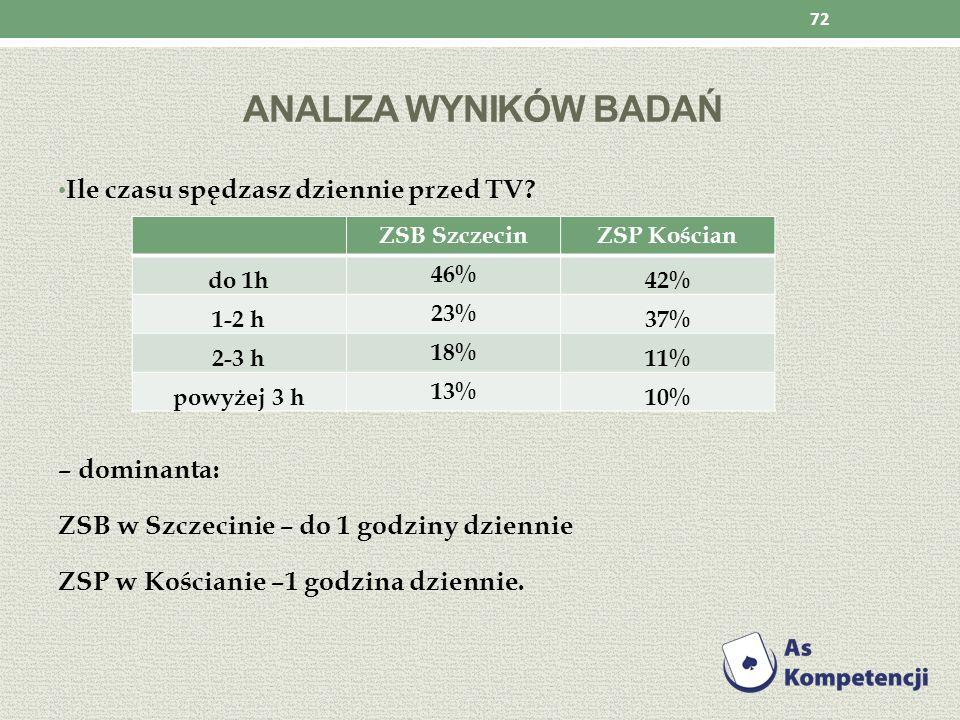 ANALIZA WYNIKÓW BADAŃ Ile czasu spędzasz dziennie przed TV? – dominanta: ZSB w Szczecinie – do 1 godziny dziennie ZSP w Kościanie –1 godzina dziennie.