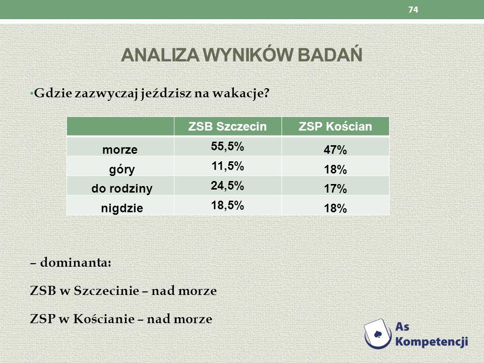 ANALIZA WYNIKÓW BADAŃ Gdzie zazwyczaj jeździsz na wakacje? – dominanta: ZSB w Szczecinie – nad morze ZSP w Kościanie – nad morze 74 ZSB SzczecinZSP Ko