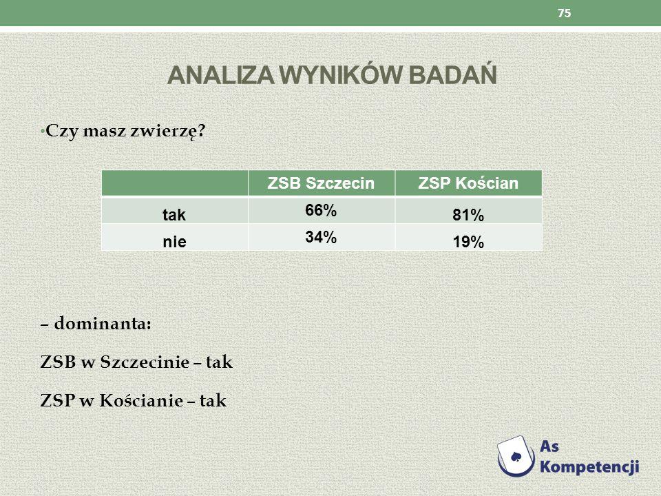 ANALIZA WYNIKÓW BADAŃ Czy masz zwierzę? – dominanta: ZSB w Szczecinie – tak ZSP w Kościanie – tak 75 ZSB SzczecinZSP Kościan tak 66% 81% nie 34% 19%