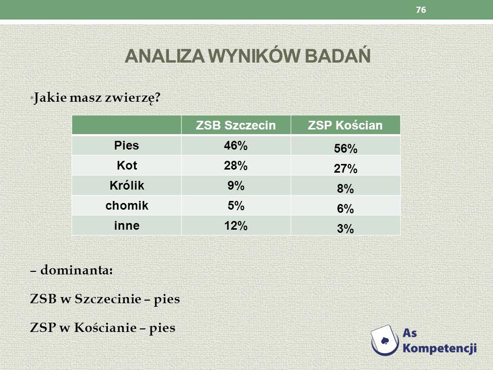 ANALIZA WYNIKÓW BADAŃ Jakie masz zwierzę? – dominanta: ZSB w Szczecinie – pies ZSP w Kościanie – pies 76 ZSB SzczecinZSP Kościan Pies46% 56% Kot28% 27