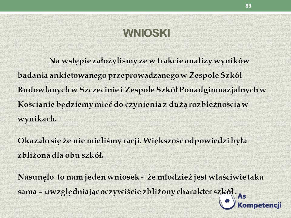 WNIOSKI Na wstępie założyliśmy ze w trakcie analizy wyników badania ankietowanego przeprowadzanego w Zespole Szkół Budowlanych w Szczecinie i Zespole