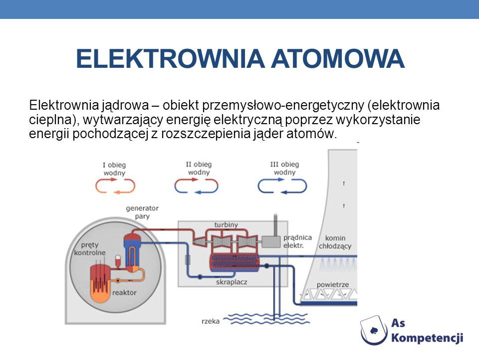 ELEKTROWNIA ATOMOWA Elektrownia jądrowa – obiekt przemysłowo-energetyczny (elektrownia cieplna), wytwarzający energię elektryczną poprzez wykorzystani