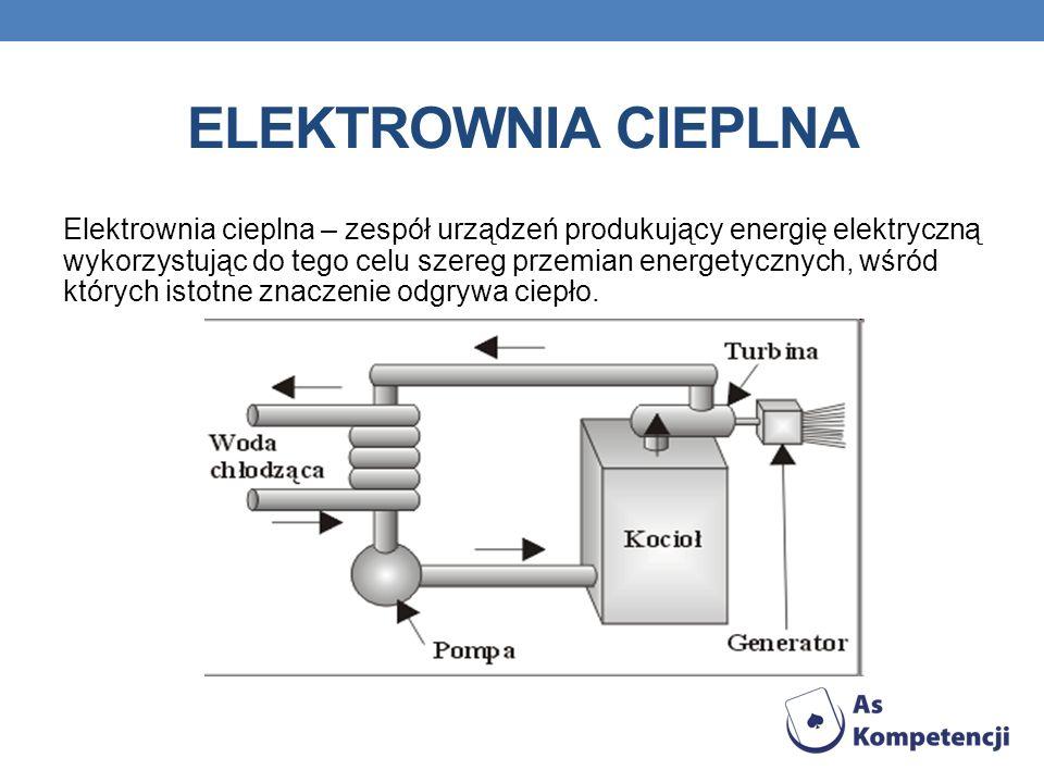 ELEKTROWNIA CIEPLNA Elektrownia cieplna – zespół urządzeń produkujący energię elektryczną wykorzystując do tego celu szereg przemian energetycznych, w